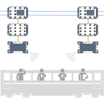 Passenger wifi solution for trains.